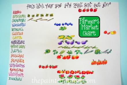 farmers market chart thepaintedapron.com